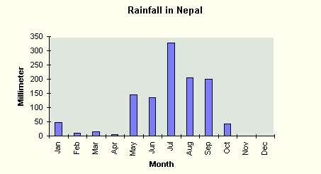 rainfall in nepal