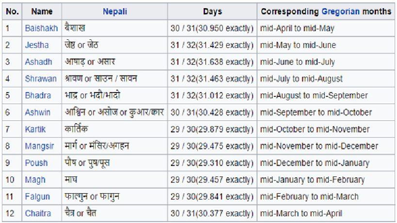 bikram samvat calendar Nepali hindu new year